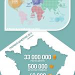 [Infographie] Chiffres et Définition du Crowdfunding