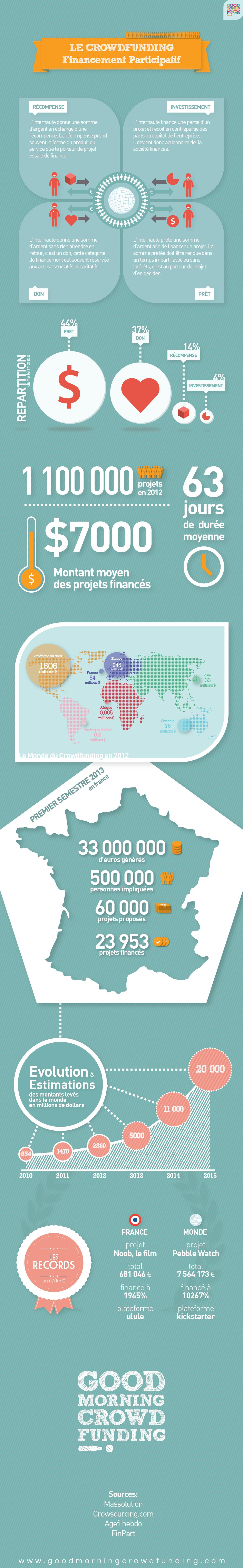 Infographie crowdfunding