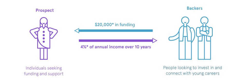 crowdfunding pave
