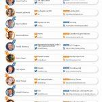[Infographie] Le top 30 des plus influents dans le Crowdfunding