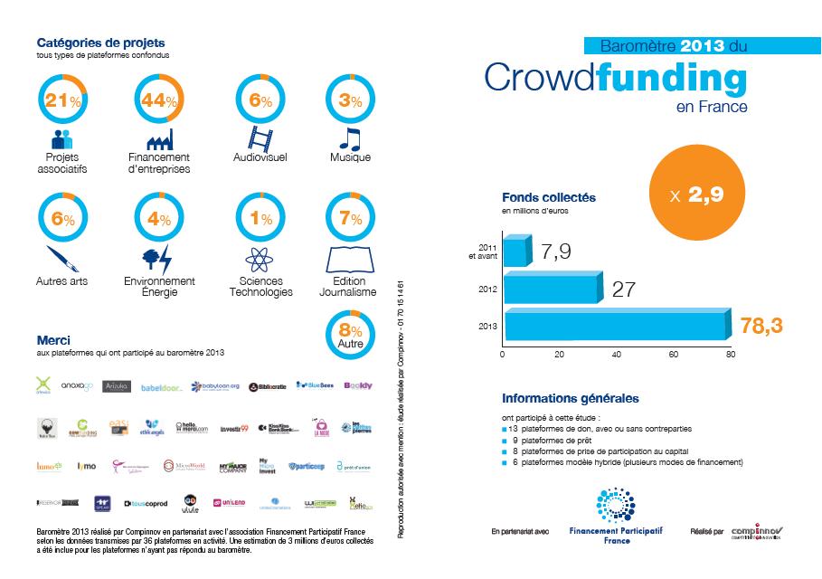 Barometre crowdfunding 2013