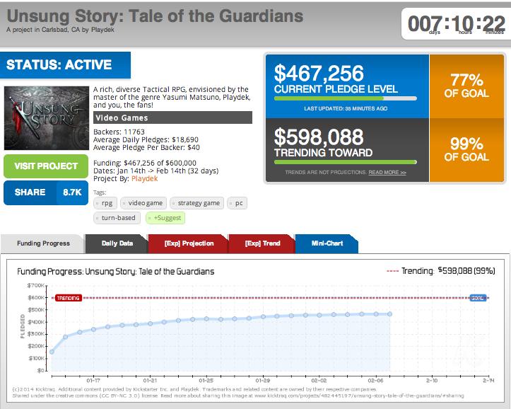 Unsung Story Kicktraq prévisions crowdfunding