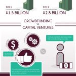 [Infographic] Crowdfunding vs. Venture Capital