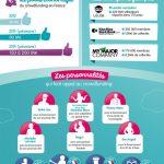 [Infographie] des projets insolites du crowdfunding