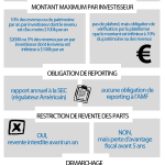 [Infographie] Crowdfunding equity : USA vs France