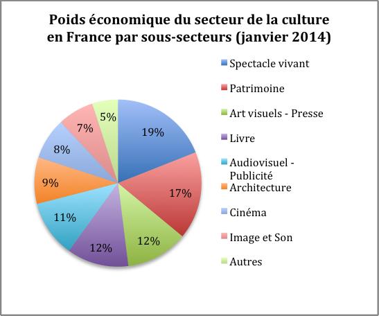 Poids économique du secteur de la culture en France par sous-secteurs (janvier 2014)