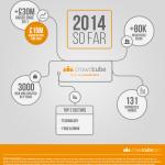 [CHIFFRES] Crowdcube fait le point sur son premier semestre 2014