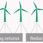 [ÉNERGIE] Des éoliennes qui séduisent les investisseurs