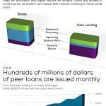 [Infographie] 7 choses surprenantes sur le prêt dans le crowdfunding