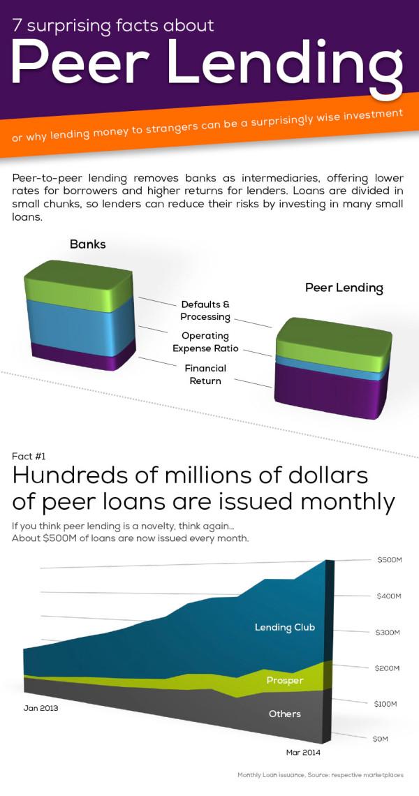 infographie prêt crowdfunding