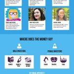 [INFOGRAPHIE] Les femmes dans le monde du financement participatif