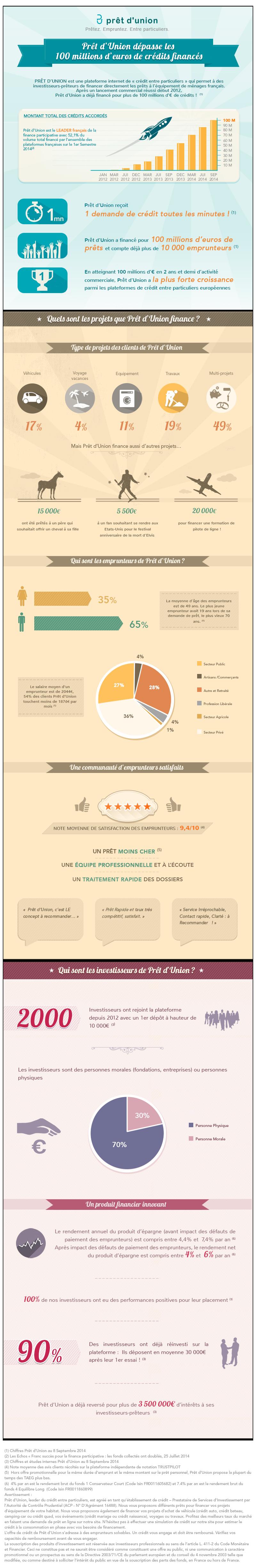 Infographie Prêt d'union