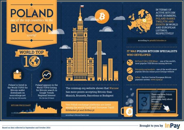 Bitcoin en pologne