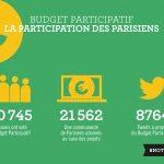 [SUIVI] Budget Participatif : les résultats du vote des Parisiens