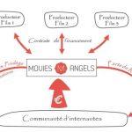 Le cinéma français sous l'égide du crowdfunding