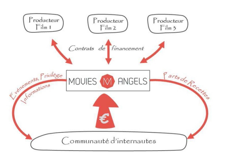 MoviesAngels