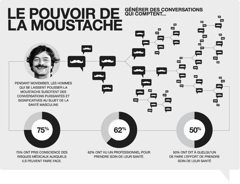 Le pouvoir de la moustache