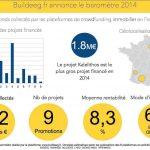 [ÉTUDE] Quelques chiffres sur le crowdfunding immobilier en France
