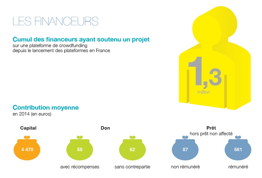 Baromètre crowdfunding contributeurs