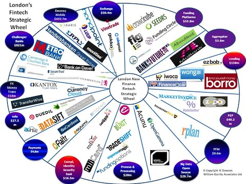 Fintech-Strategic-Wheel