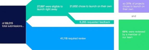 statistique kickstarter