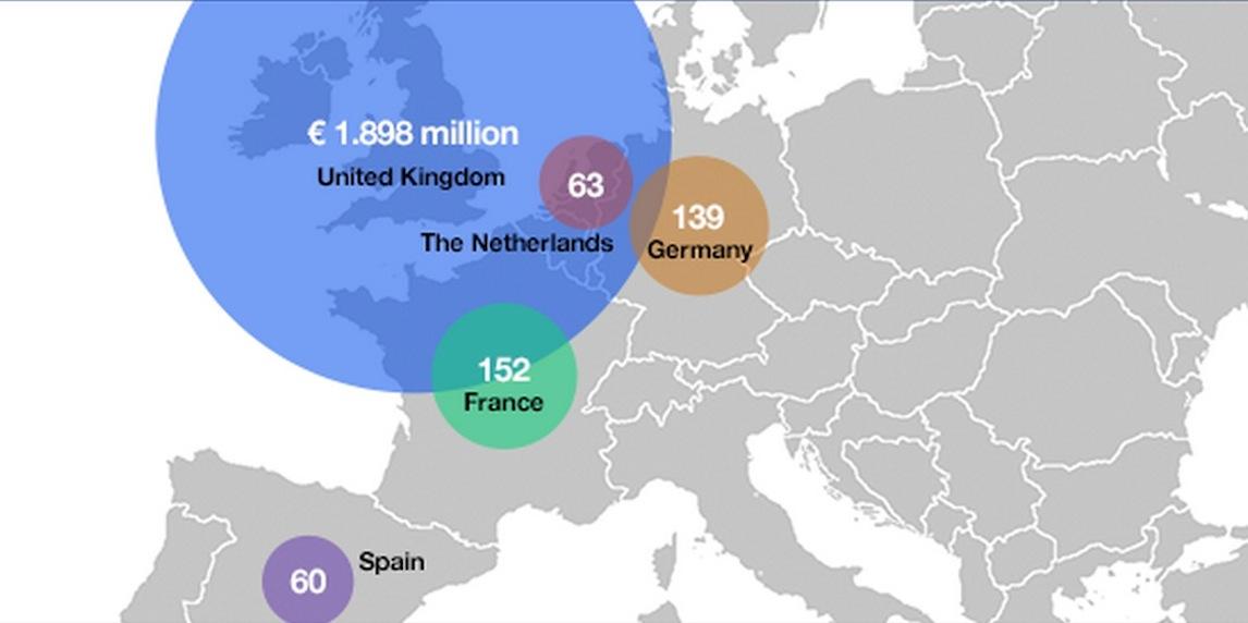 Crowdfunding en Europe