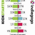 [BATTLE] Kickstarter VS Indiegogo