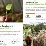 [ÉCOLOGIE] Greenpeace lance sa plateforme de crowdfunding