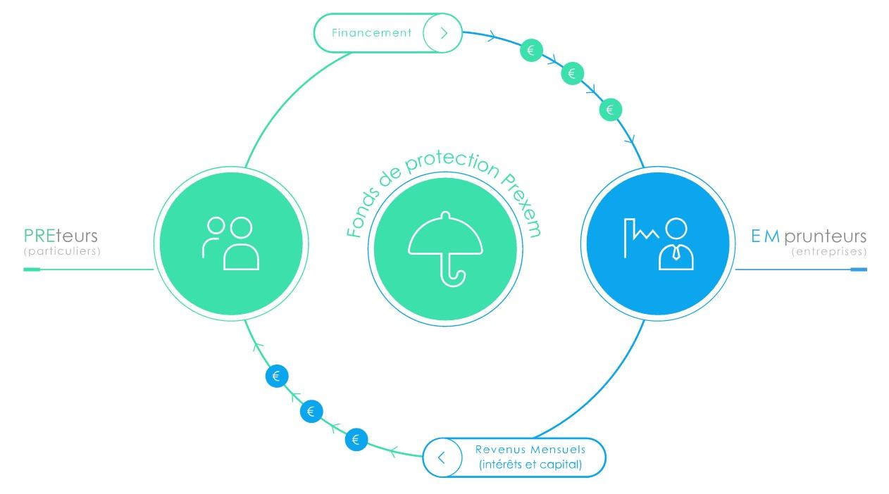 Prexem, innovation crowdfunding