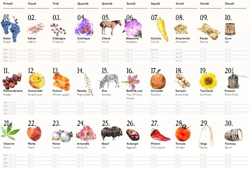 The French Republican Calendar, projet crowdfunding