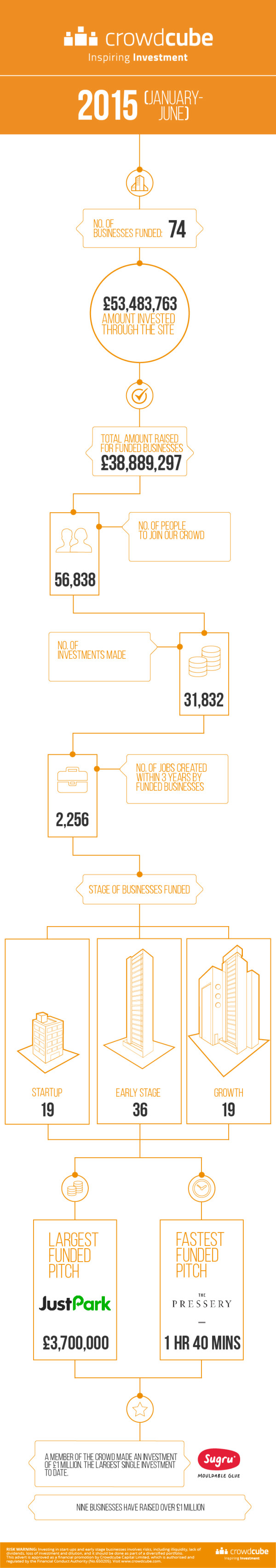 crowdcube, infographie crowdfunding