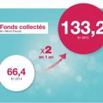 [INFOGRAPHIE] Le baromètre du crowdfunding en France au premier semestre 2015