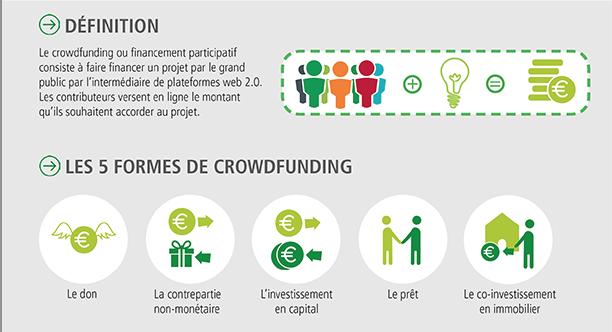 Infographie crowdfunding 1