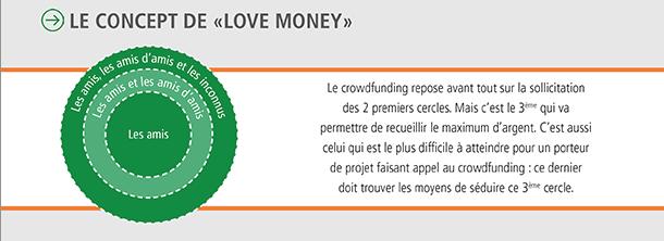 Infographie crowdfunding 2