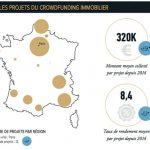 [10 POINTS POUR] savoir les chiffres à retenir dans le crowdfunding immobilier