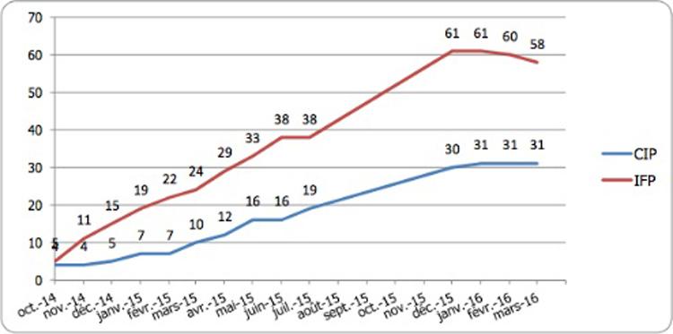 Graphique nombre de plateformes