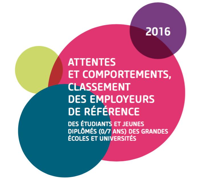 Le palmarès des entreprises préférées des étudiants et jeunes diplômés 2016