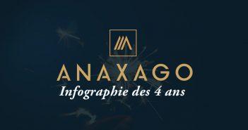 premier bilan Anaxago fete ses 4 ans
