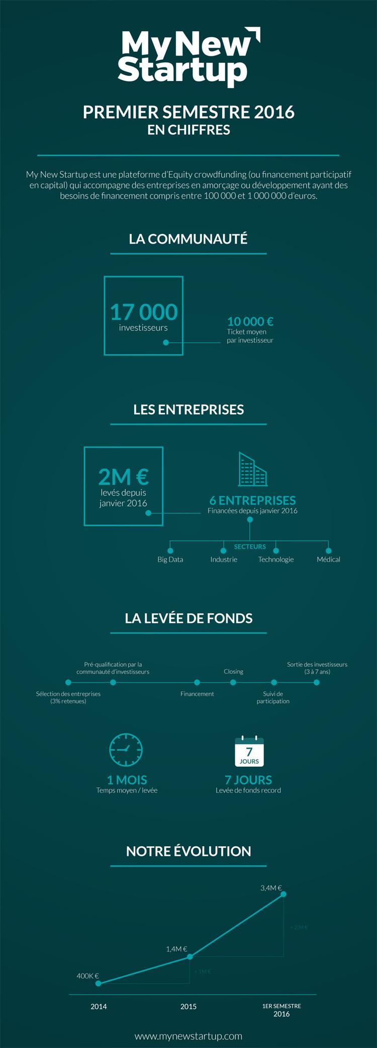 Infographie MyNewStartUp