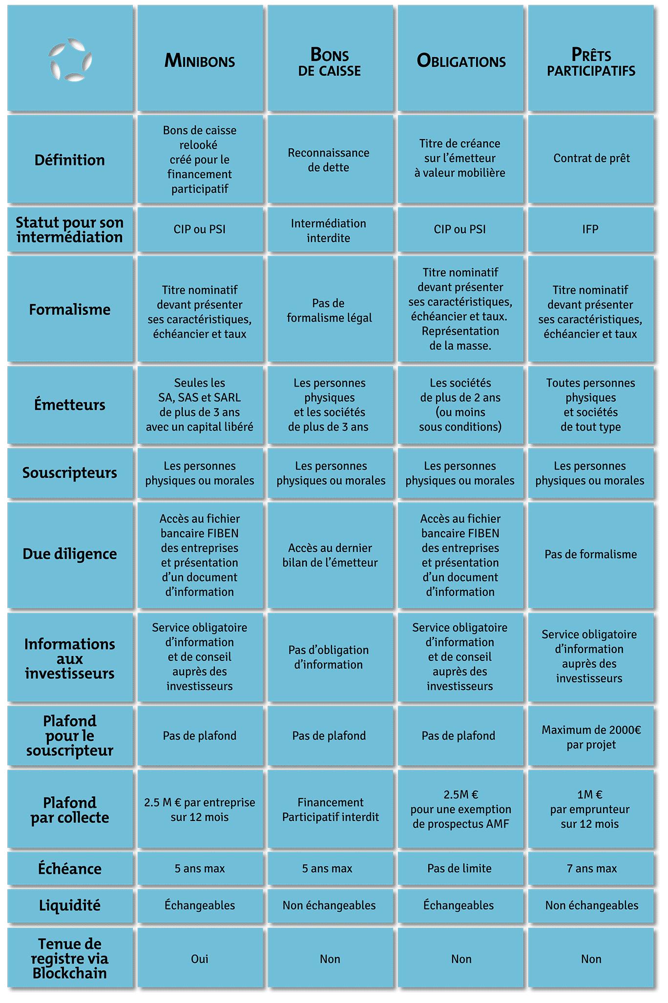 minibons et blockchain