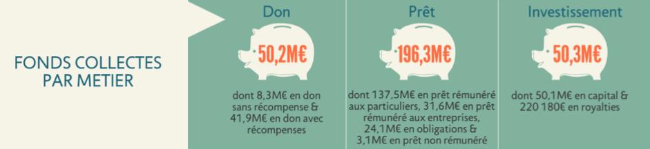 vrais chiffres du financement participatif